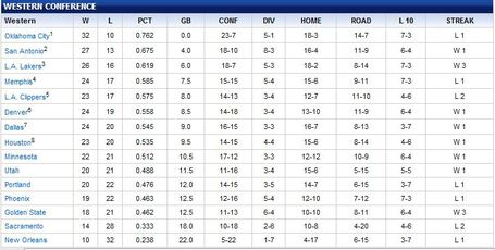 Western_conference_standings_medium
