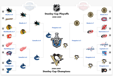 photo about Nhl Bracket Printable called nhl prospective playoff matchups