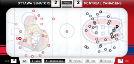 Shotchart_sens_habs_medium
