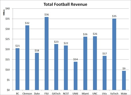 Total_acc_football_revenue_medium