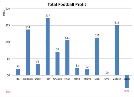 Total_acc_football_profit_medium