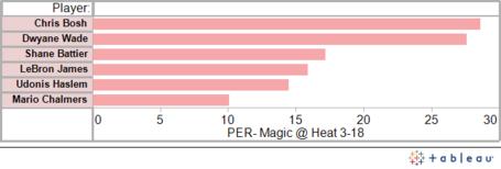 Heat_magic_graph_3-18_medium
