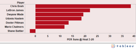 Heat_suns_3-20_graph_medium