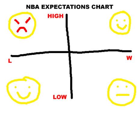 Nba-expectations-chart_medium