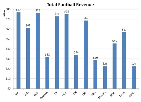 Total_sec_football_revenue_medium