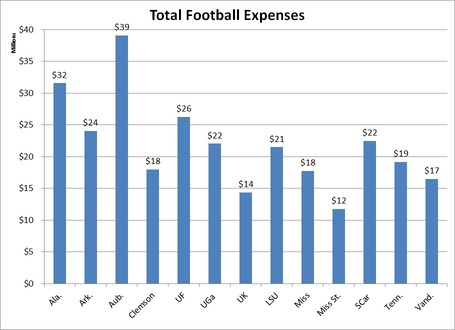 Total_sec_football_expenses_medium