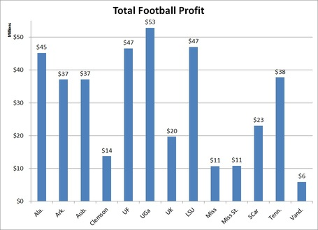 Total_sec_football_profit_medium