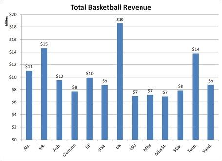 Total_sec_baskketball_revenue_medium