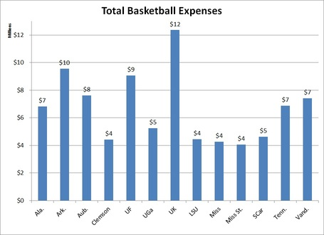 Total_sec_baskketball_expenses_medium