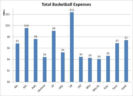Total_sec_baskketball_expenses_medium