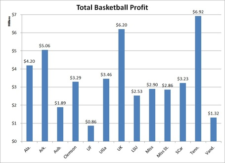 Total_sec_baskketball_profit_medium