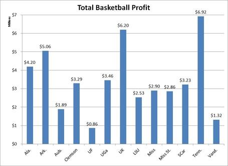 Total_sec_baskketball_profit_medium