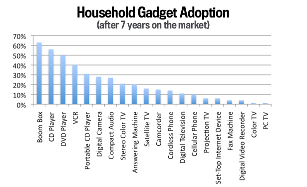 American Households Purchased Boomboxes Faster Than Any