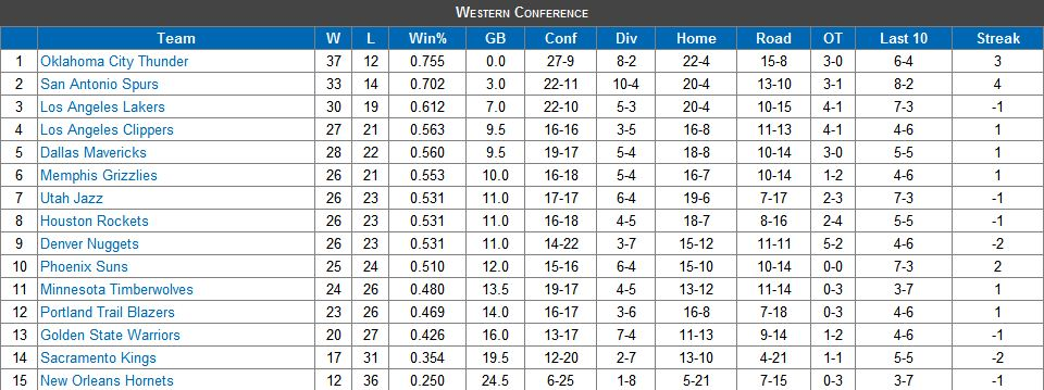 NBA Western Conference Playoff Standings Update: Race Is Wide Open - Bright Side Of The Sun