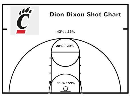 Dixon_shot_chart_medium