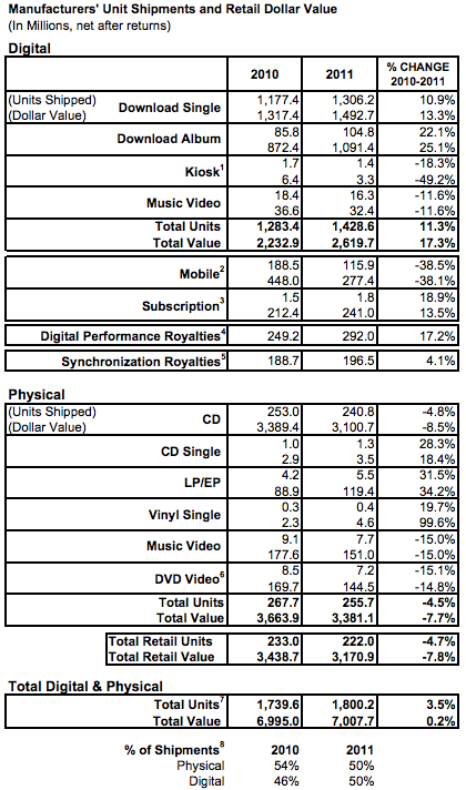 Riaa-2011-record-shipments