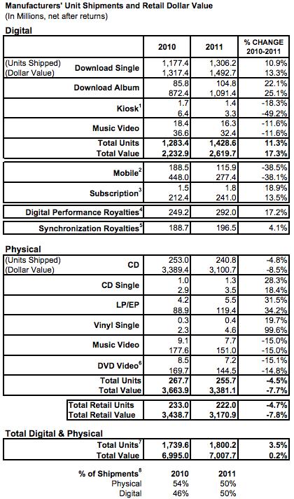 Riaa-2011-record-shipments