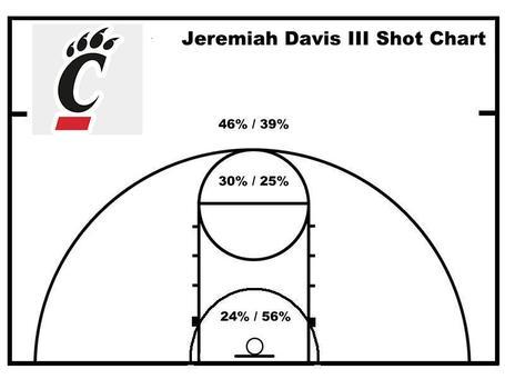 Davis_shot_chart_medium