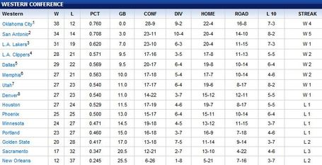 Wc_standings_032812_medium