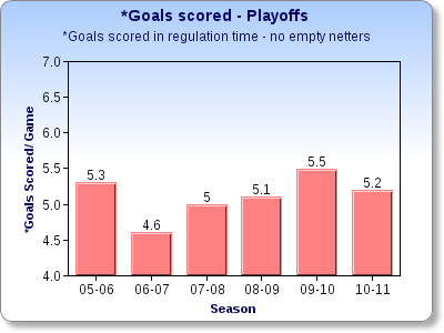 Chartgogoalsscored_playoffs__medium