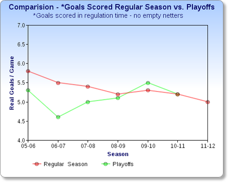 Chartgocomparision_goals_scored_medium