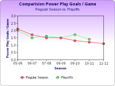 Chartgocomparision_powerplaygoalsregseasonplayoffs_medium