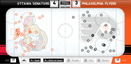 Sens_vs_flyers_shot_chart_march_31_2012_medium