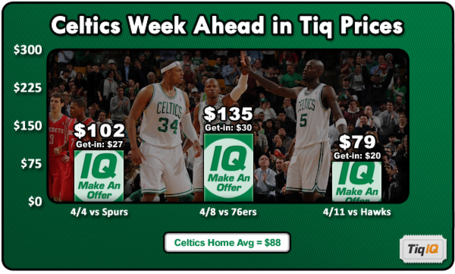 Celticsweekahead_medium