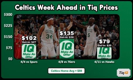 Celticsweekahead_medium