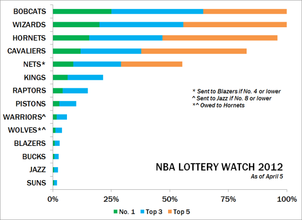 Nba-lotto-watch-2012-040512_medium