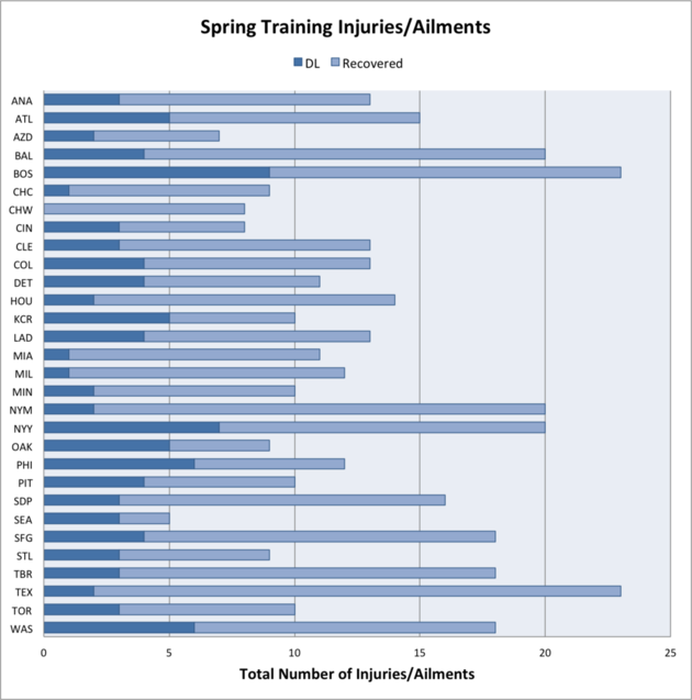 Springinjurychart_medium