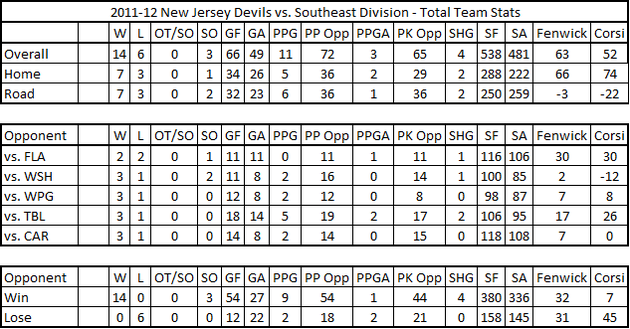 2011-12_devils_vs_southeast_stats