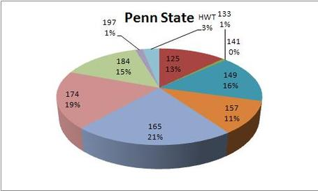 2012_ncaa_tourney_psu_breakdown_medium