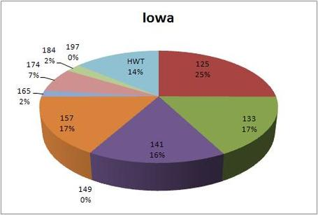 2012_ncaa_tourney_iowa_breakdown_medium