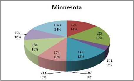 2012_ncaa_tourney_minny_breakdown_medium