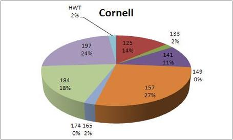 2012_ncaa_tourney_cornell_breakdown_medium