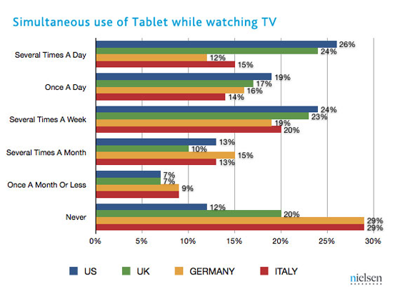 Nielsen-simultaneous-tv-tablet