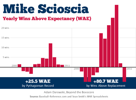 Scioscia wins above War