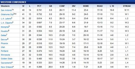 Wc_standings_040912_medium