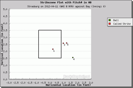 Strasburg_inning_6_medium