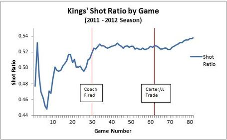 Kings_shot_ratios_2012_medium