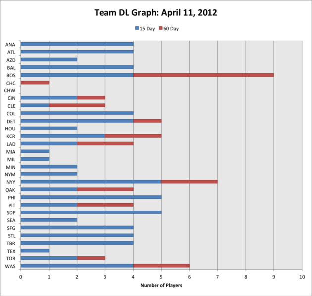 Teamdlgraph4-11-12_medium