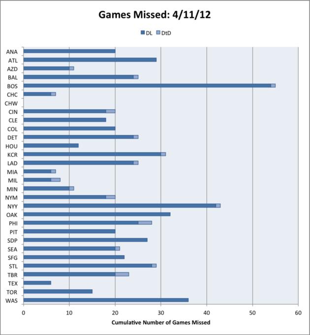 Gamesmissed4-11-12_medium
