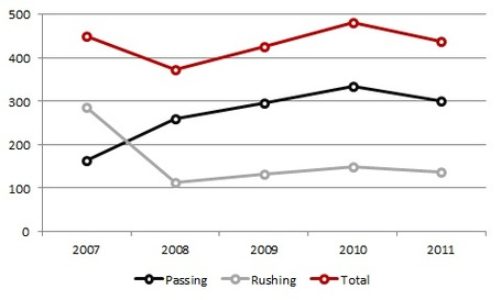 Arkansasoffense2007-11_medium
