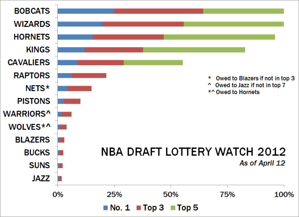 Nba-lotto-watch-04122012_medium