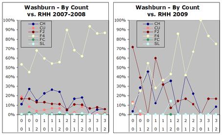 Wash-bycount2_medium