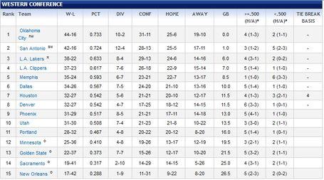 Standings_041512_medium