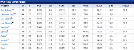 Wc_standings_04-17-2012_medium