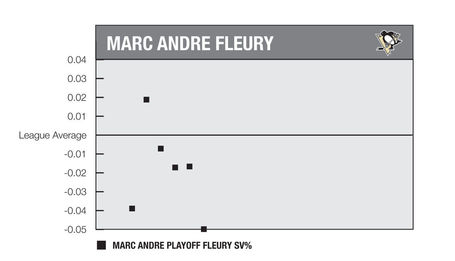Fleury_playoffs_medium
