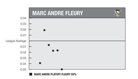 Fleury_playoffs_medium